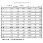 20201204各区有効署名総数告示のサムネイル
